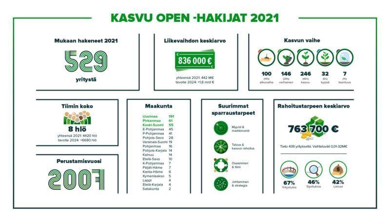 Kasvu Openin Kasvupolku-sparraukseen haki vuonna 2021 yhteensä 529 yritystä.