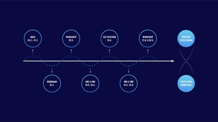 Kasvu Openin ja Nordean SUPERFINNS-ohjelman aikataulu.