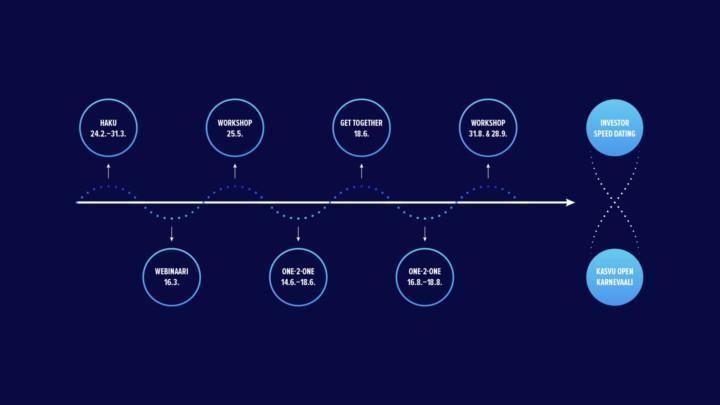 SUPERFINNS-ohjelman aikataulu