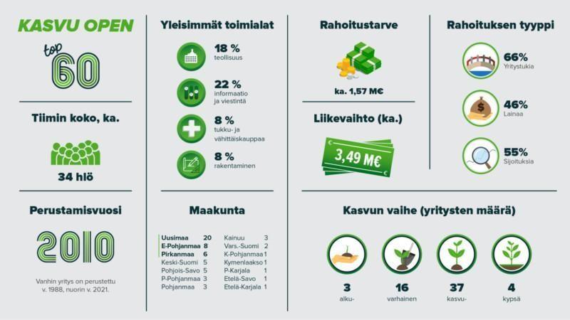Kasvu Open 2021: TOP 60